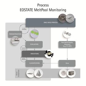 EOS' EOSTATE MeltPool processing monitoring system.