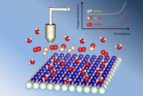 New MIT-led research shows that when a metal oxide (flat array of atoms at bottom) is used as a catalyst for splitting water molecules, some of the oxygen produced comes out of the metal oxide itself, not just from the surrounding water. This was proved by first using water with a heavier isotope of oxygen (oxygen 18, shown in white) and later switching to ordinary water (containing oxygen-16, shown in red). The detection of the heavier oxygen-18 in the resulting gas proves that it must have come out of the catalyst. Image courtesy of the researchers.