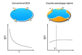 In conventional, low-temperature superconductivity (left), so-called Cooper pairing arises from the presence of an electron Fermi sea. In the pseudogap regime of cuprate superconductors (right), parts of this Fermi sea are 'dried out' and charge-carrier pairing instead arises through an increase in the strength of the spin-fluctuation pairing interaction as the temperature is lowered. Image: ORNL.