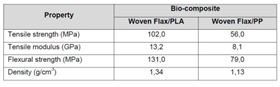 Table 1: Mechanical properties of bio-composites prepared from PLA, PP and reinforced with flax woven fabrics.
