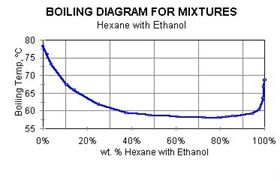 Figure 2: Boiling diagram for mixtures (hexanes with ethanol).