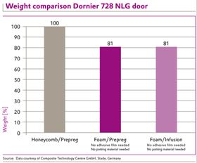 The weight comparison for the Dornier door for the three design options.