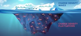Researchers have found that charge density waves are just the tip of the iceberg of the charge modulation phenomenon; charge density fluctuations are much more pervasive, and may be crucial to unlocking the secrets of high temperature superconductors. Image: Yen Strandqvist/Chalmers University of Technology.