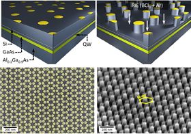 The green layer in the top images represents the 2D sheet where the electrons can move. Small pillars are created with nanolithography and etching, beneath which lie quantum dots arranged in an hexagonal lattice. Scanning electron micrographs at the bottom show the hexagonal array, with a period of only 50nm, from the top and at an angle. Image: Diego Scarabelli/Columbia Engineering.