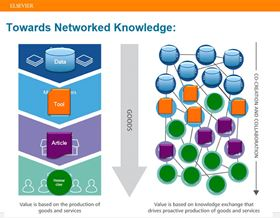 "Anita de Waard used this slide to illustrate the phenomenon of ""networked knowledge."""