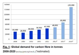 Global carbon fibre demand 2008-2020. (Source: The Global Carbon Fibre Market 2013, Carbon Composites eV [CCeV].)
