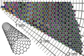 Atlas shows way to colorful carbon nanotube films