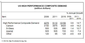 US demand for high performance composites.