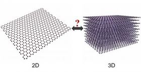 Researchers at Queen Mary University of London have shown that graphene is 3D as well as 2D. Image: Yiwei Sun.