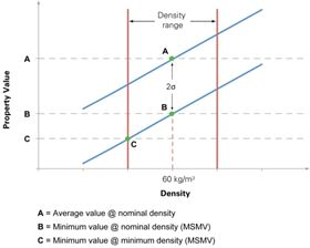Figure 1: Shear strength of PVC core material according to DNV certificate. MSMV = Manufacturer's Specified Minimum Value.