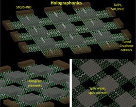 A novel generation of magnonic memory based on graphene.