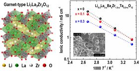 (Left) crystal structure of cubic garnet-type Li7La3Zr2O12 (LLZO); (right) graph showing the temperature dependence of ionic conductivity for Ba- and Ta-substituted LLZO with different compositions. Image: Copyright Toyohashi University of Technology. All rights reserved.