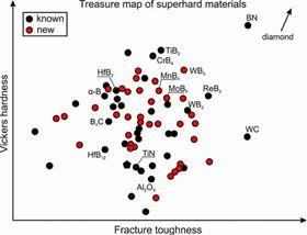 This image shows the 'treasure map' that highlights materials with the best combination of high hardness and fracture toughness. Image: Kvashnin, Skoltech.