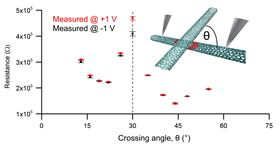 This image shows two crossed carbon nanotubes and the conductivity as a function of angle. Image: Swansea University.