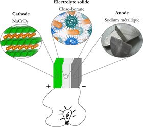 This illustration shows the composition of the new solid sodium battery. Image: Empa.