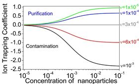 The dependence of the ion trapping coefficient of nanoparticles dispersed in liquid crystals on their weight concentration. Nanoparticles are characterized by different levels of their ionic purity quantified by means of the dimensionless contamination factor v.