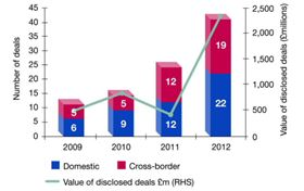 Deal volumes and values reached record highs in 2012. (Source: Catalyst Corporate Finance & Ricardo Strategic Consulting.)