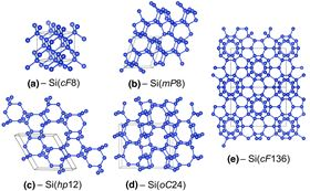 Crystal structures [10] of several known (a, d, and e) and hypothetical (b and c) allotropes of the element silicon.