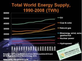 Total world energy supply 1990-2008 (TWh).