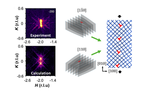 Irreversible, plastic deformation causes extended crystalline defects in strontium titanate to organize into periodic structures, as revealed by neutron and X-ray scattering. These structures can enhance electronic properties such as superconductivity. Image: S. Hameed et al., University of Minnesota.