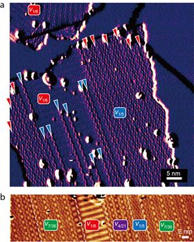 (a) Scanning tunneling microscopy (STM) topographic derivative image that shows the presence of line defects in v1/5 and v1/6 borophene phases. (b) STM topography image of borophene with regions composed of periodic arrangements of line defects, giving rise to new borophene phases denoted as v4/21 and v7/36. Reprinted by permission from: Liu et al., Nature Materials (2018), DOI: https://doi. org/10.1038/s41563-018-0134-1.