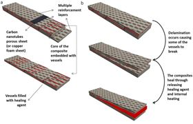 This graphic outlines the novel method that allows composites to self-heal at sub-zero temperatures. Image: University of Birmingham.