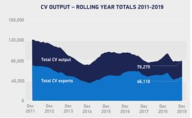 CV output in the UK.