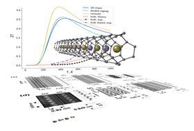 This diagram shows one-dimensional nanowires converting waste heat to electricity. Image: University of Warwick.