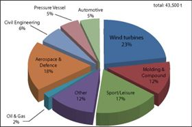 Figure 6: Global carbon fibre consumption (tonnes) by application (2012).