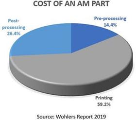 AM companies have reported that more than 26% of a part's cost is from post-processing.