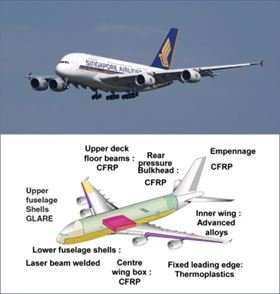 Some 25% of the A380 is built using advanced lightweight composite materials.(Graphics courtesy of Airbus SAS.)