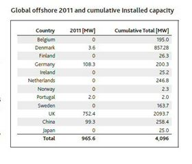 Global offshore 2011 and cumulative installed capacity.