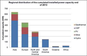 Figure 1. Historical development of installed power capacity of renewable energy technologies.