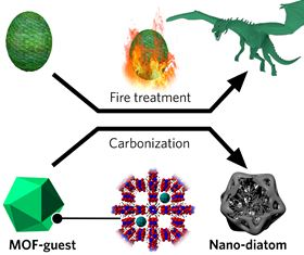 Carbonizing a MOF with added salts transforms it into a nano-diatom, much like a dragon egg turns into a fire-born dragon after fire treatment in Game of Thrones. Image: Jingwei Hou.