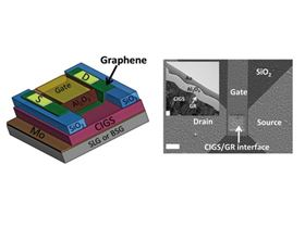 Left: This is a schematic of the graphene field-effect-transistor used in this study. The device consists of a solar cell containing graphene stacked on top of a high-performance CIGS semiconductor, which in turn is stacked on an industrial substrate (either soda-lime glass or sodium-free borosilicate glass). The research revealed that the soda-lime glass serves as a source of sodium doping and improved device performance in a way not seen in the sodium-free substrate. Right: A scanning electron micrograph of the device as seen from above, with the white scale bar measuring 10µm; inset shows a transmission electron micrograph of the CIGS/graphene interface, with the white scale bar measuring 100nm. Image: Brookhaven National Laboratory.
