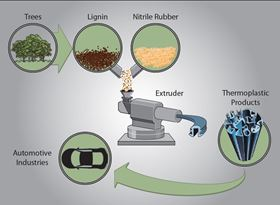 "Equal parts lignin and synthetic nitrile rubber are heated, mixed and extruded to yield a superior thermoplastic for potential automotive and other consumer products."" (Credit: Oak Ridge National Laboratory, US Dept. of Energy; schematic by Mark Robbins)"