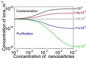 The dependence of the concentration of mobile ions in liquid crystals doped with nanoparticles on the weight concentration of nanoparticles. The contamination of nanoparticles is quantified by means of the dimensionless contamination factor v. Depending on this factor v, three different regimes mentioned above can be achieved.