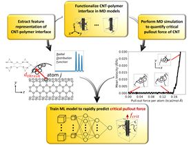 Workflow combining molecular dynamics and machine learning to accelerate failure predictions in CNT-polymer systems. Courtesy of Ashley D. Spear and Aowabin Rahman.