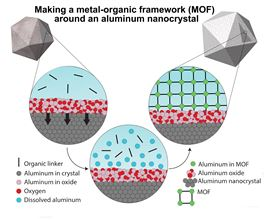 A graphic illustrating the synthesis method that begins with oxide-covered aluminum nanocrystals (top left) and ends with the nanocrystal encased in a MOF. The MOF self-assembles around the particle when the oxide partially dissolves, releasing aluminum ions that bind with organic linkers to form a 3D framework. Image: LANP/Rice University.