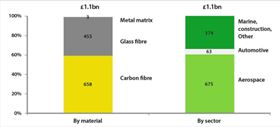 UK production value of composite components by material and sector, 2010 estimates. (Source: UK Composites Supply Chain Scoping Study, Ernst & Young, 2010.)