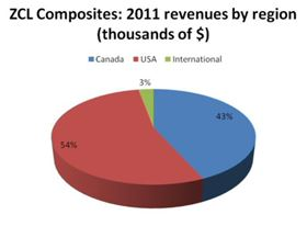 Over 50% of ZCL's 2011 revenues came from the USA.