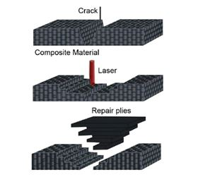 A portable laser system for on-site repair of composites was the objective of the PLASER project. (Diagram courtesy of www.aeroplanproduct.eu.)