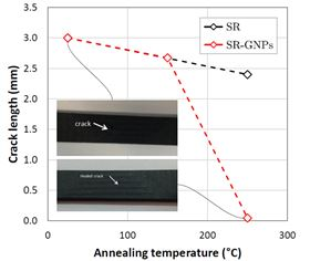 Crack length versus annealing temperature of samples. Inset shows optical images of the silicone rubber/graphene nanoplatelets composite before and after thermal annealing demonstrating healing of the initial crack length.