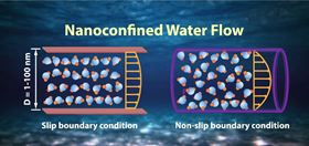 Nanoconfined water flow. This schematic shows the nanoconfined water flows between two parallel plates (left) and in a nanotube (right). The flow behavior and the arrangement of water molecules in proximity to nanopore walls strongly depend on their intermolecular interactions with the walls. Such interactions can be significantly influenced by the surface properties of the walls, such as surface hydrophobicity, molecular roughness, surface patterning, adsorption of a surfactant layer or gas film, which can lead to distinct slip phenomena and flow profiles at various water/solid interfaces and in different nanoscale channels [1,15–21]. The slip (left) and non-slip (right) boundary conditions are shown illustratively for two representative cases.