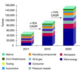Figure 1: Demand for carbon fibre will double by 2015. (Source: Ricardo analysis, Composites World, IHS Supplier Insights 2012.)