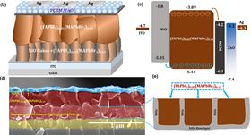 Schematic of p-i-n perovskite solar cell architecture (c) with respective energy band diagram relative to vacuum level. (d) Typical scanning electron micrograph of perovskite solar cell. (e) Schematic of perovskite filling nanoporous NiOx flakes.