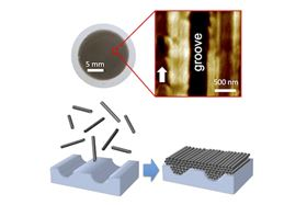 Researchers at Rice University have found that single-walled carbon nanotubes line up side-by-side in 2D films due to small grooves in the filter paper upon which the films form during vacuum filtration. Films as large as 1 inch in diameter (top left) form atop paper filters that separate nanotubes from a liquid surfactant. The Rice researchers showed that grooves in the paper (top right) guide nanotubes (bottom) into highly ordered arrangements. Image: Kono Group/Rice University.