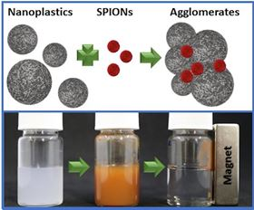 Diagram of nanoplastic particles with SPIONs and agglomerates (top). (Bottom) Photos showing magnetic removal from left: nanoplastic dispersion; after addition of SPIONs; and after contact with a magnet.