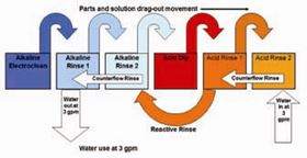 Figure 2. Maximized use of counterflow and reactive rinses.