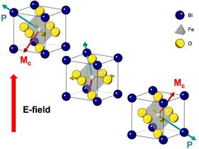 Single crystals of the multiferroic material bismuth-iron-oxide. The bismuth atoms (blue) form a cubic lattice with oxygen atoms (yellow) at each face of the cube and an iron atom (gray) near the center. The somewhat off-center iron interacts with the oxygen to form an electric dipole (P), which is coupled to the magnetic spins of the atoms (M), so that flipping the dipole with an electric field (E) also flips the magnetic moment. The collective magnetic spins of the atoms in the material encode the binary bits 0 and 1, allowing for information storage and logic operations. Image: Ramamoorthy Ramesh lab, UC Berkeley.